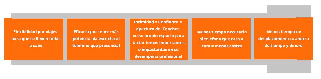 procesos coaching