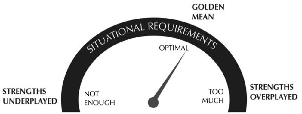 termometro fortalezas